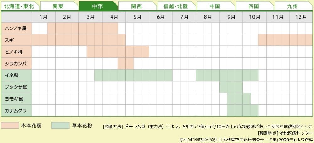花粉カレンダー、花粉症、花粉、スギ花粉、ヒノキ花粉