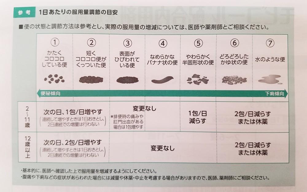 モビコール、便秘薬、慢性便秘薬、モビコール配合内用剤